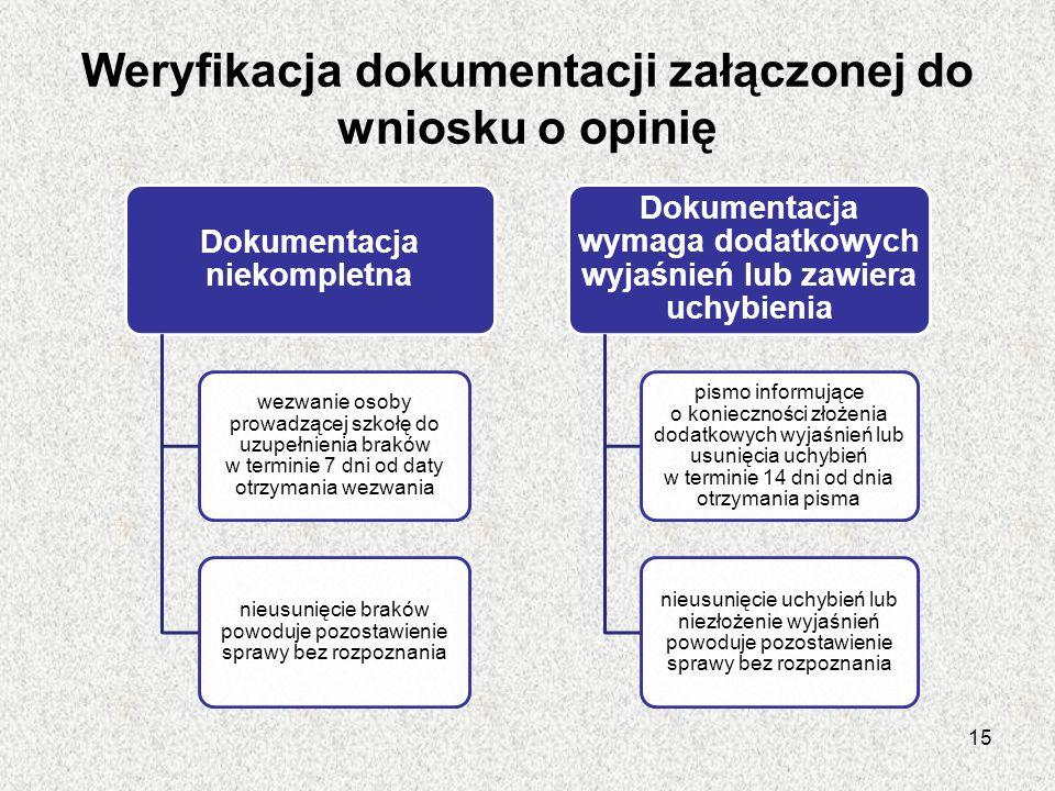 Weryfikacja dokumentacji załączonej do wniosku o opinię