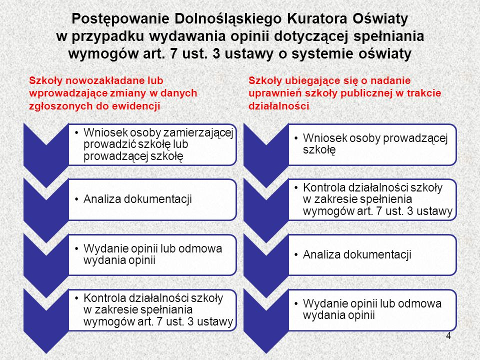Postępowanie Dolnośląskiego Kuratora Oświaty w przypadku wydawania opinii dotyczącej spełniania wymogów art. 7 ust. 3 ustawy o systemie oświaty