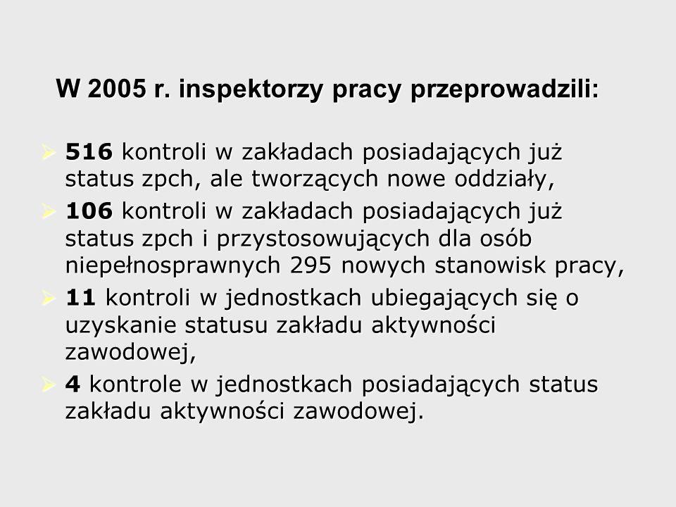 W 2005 r. inspektorzy pracy przeprowadzili: