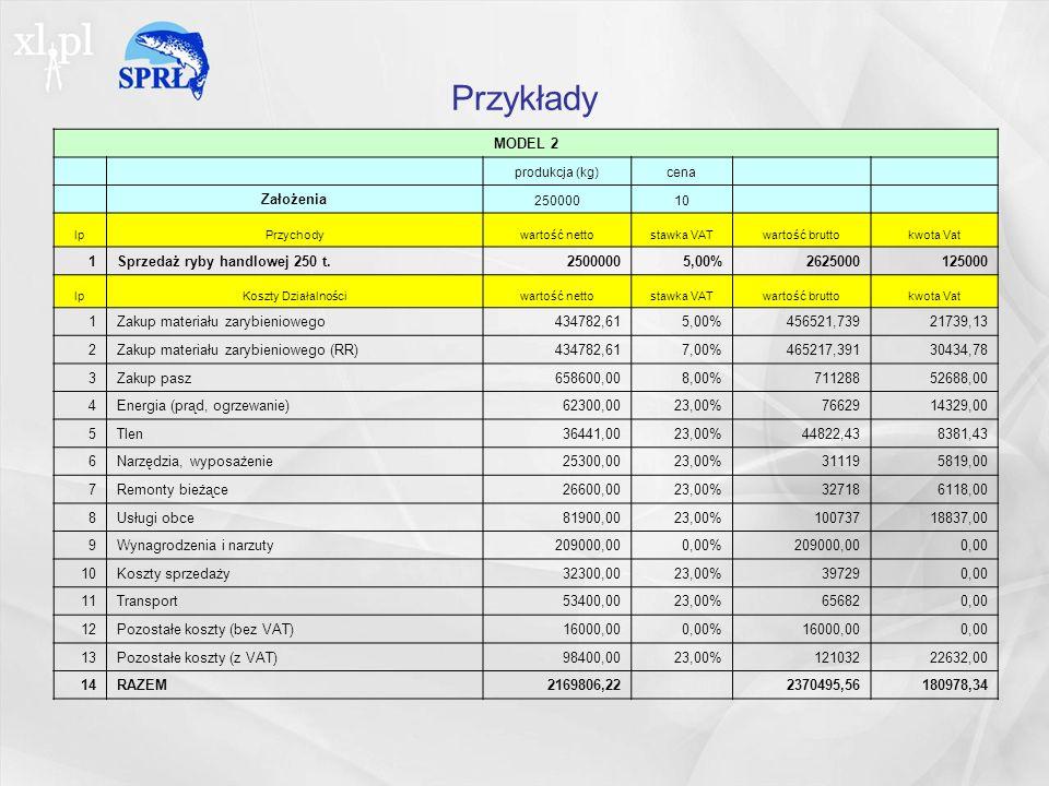 Przykłady MODEL 2 Założenia 1 Sprzedaż ryby handlowej 250 t. 2500000