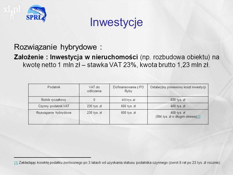 Inwestycje Rozwiązanie hybrydowe :