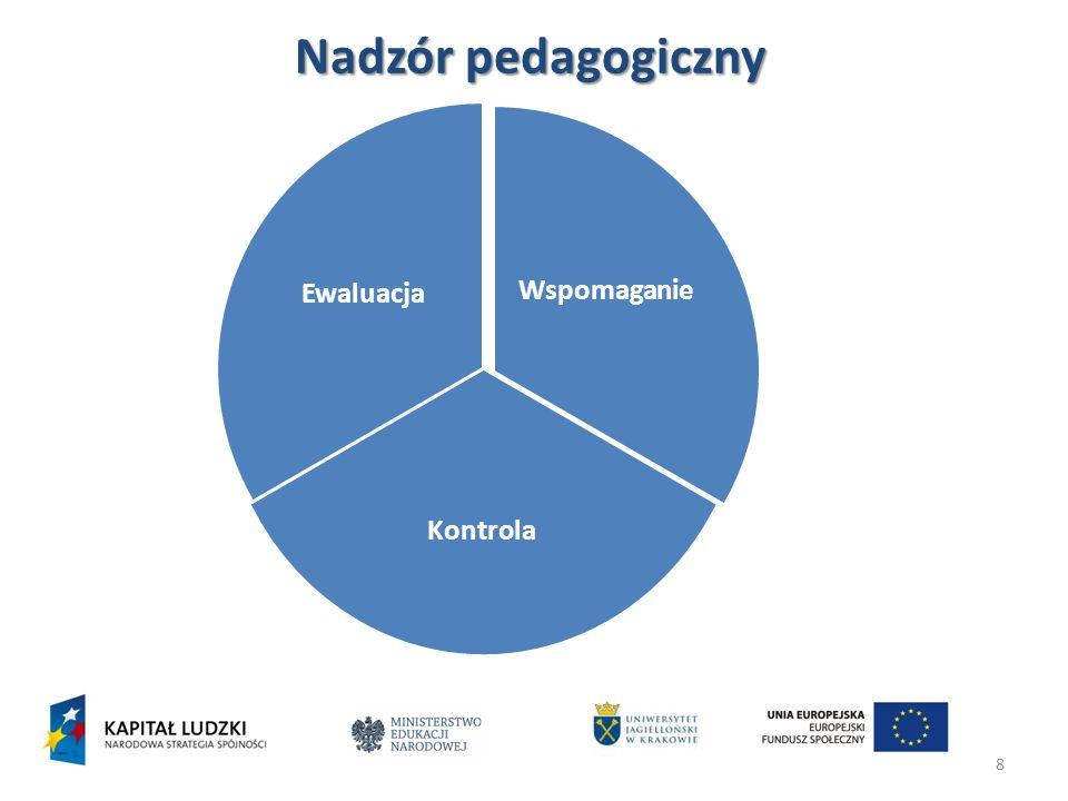 Nadzór pedagogiczny Wspomaganie Kontrola Ewaluacja