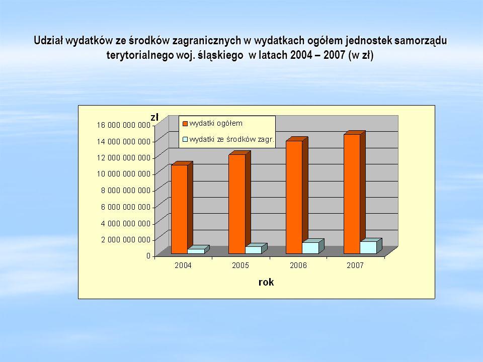 Udział wydatków ze środków zagranicznych w wydatkach ogółem jednostek samorządu terytorialnego woj.