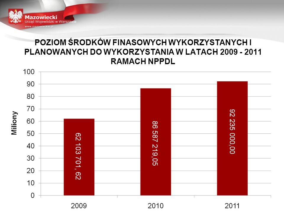 POZIOM ŚRODKÓW FINASOWYCH WYKORZYSTANYCH I PLANOWANYCH DO WYKORZYSTANIA W LATACH 2009 - 2011 RAMACH NPPDL