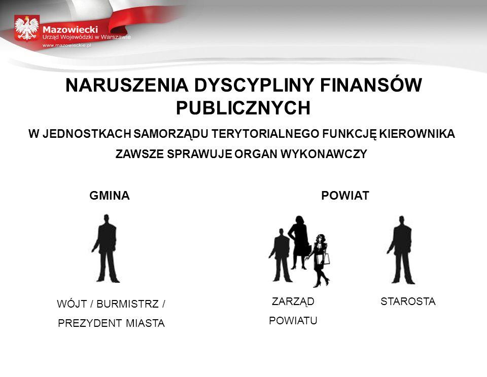 NARUSZENIA DYSCYPLINY FINANSÓW PUBLICZNYCH