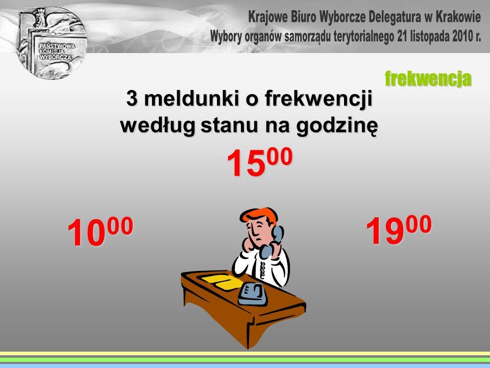1500 1900 1000 Krajowe Biuro Wyborcze Delegatura w Krakowie