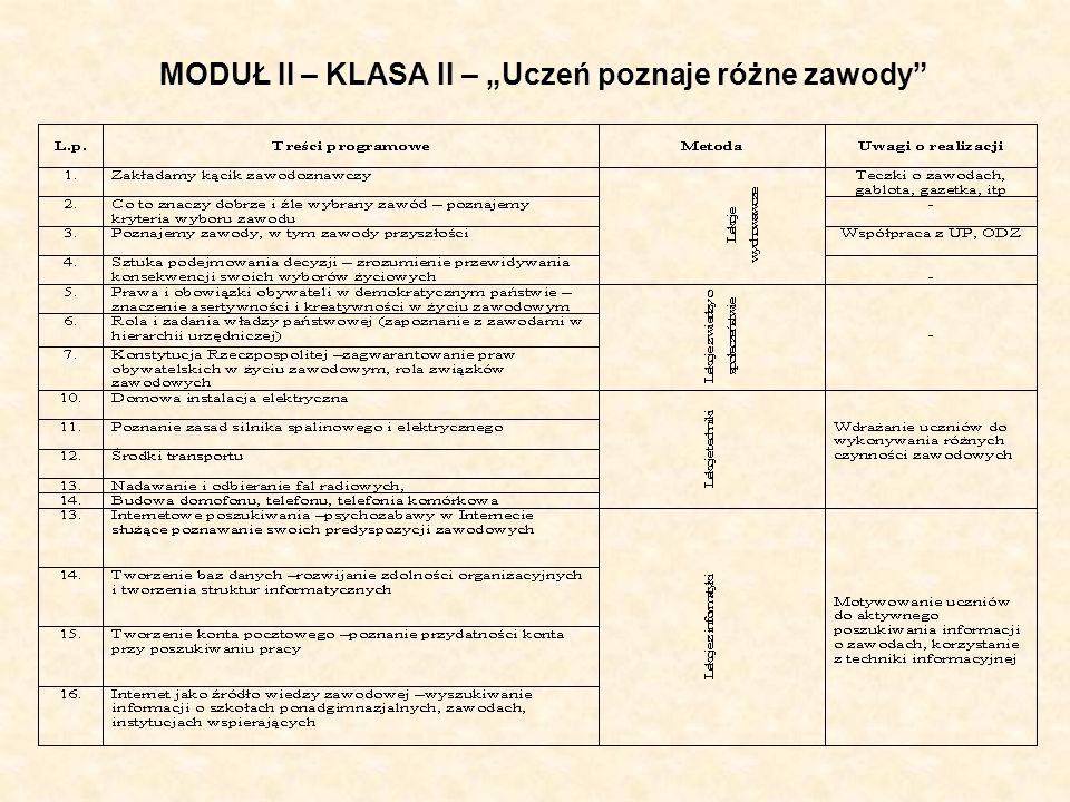 """MODUŁ II – KLASA II – """"Uczeń poznaje różne zawody"""
