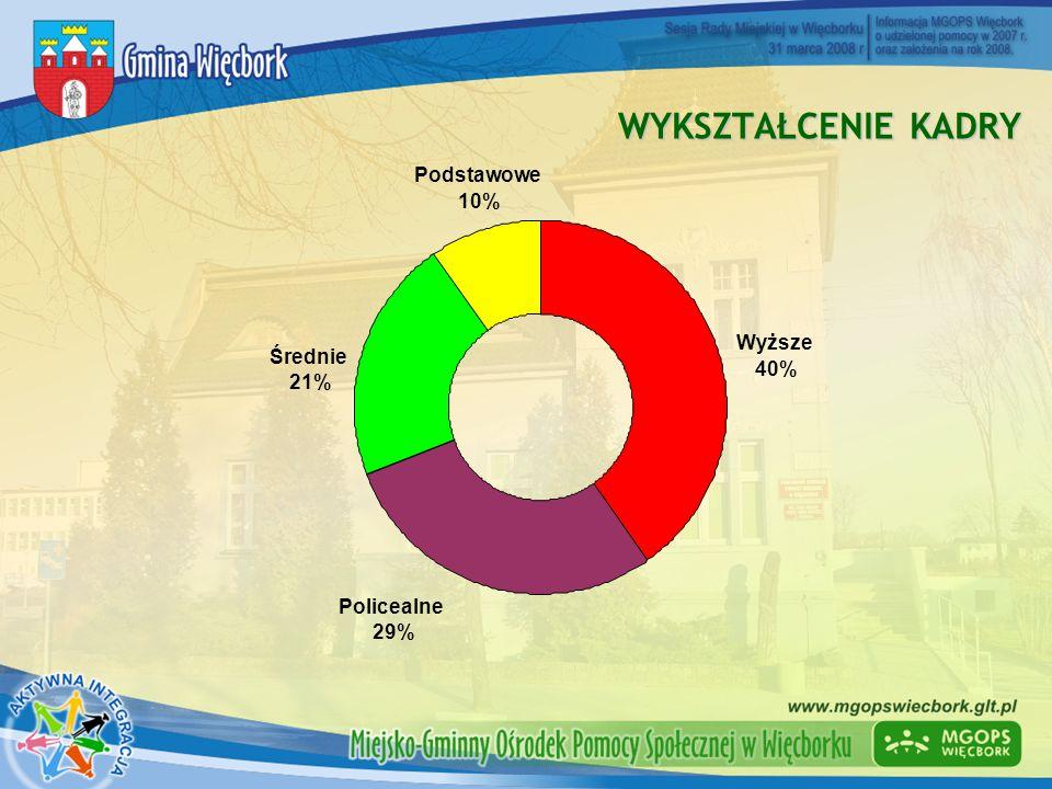 WYKSZTAŁCENIE KADRY Podstawowe 10% Wyższe Średnie 40% 21% Policealne