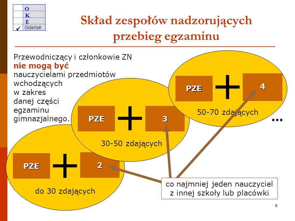 Skład zespołów nadzorujących przebieg egzaminu