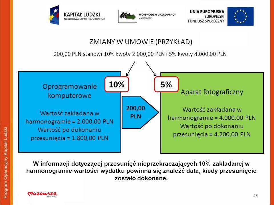 10% 5% ZMIANY W UMOWIE (PRZYKŁAD) Oprogramowanie komputerowe