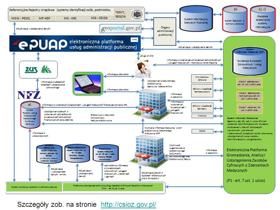 Szczegóły zob. na stronie http://csioz.gov.pl/
