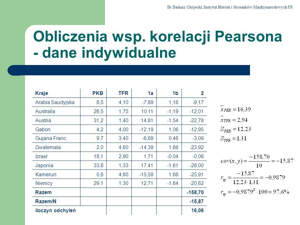 Obliczenia wsp. korelacji Pearsona - dane indywidualne