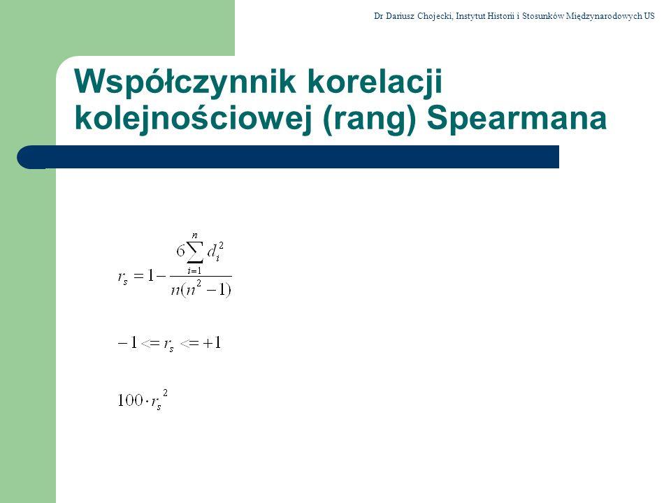 Współczynnik korelacji kolejnościowej (rang) Spearmana