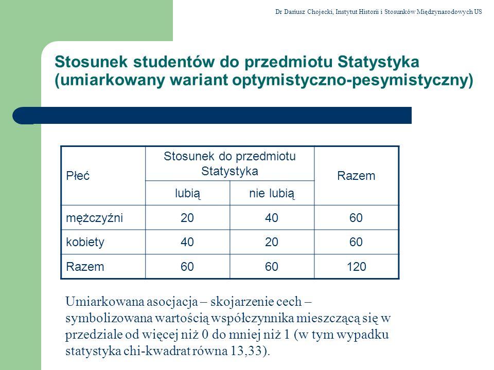 Stosunek do przedmiotu Statystyka