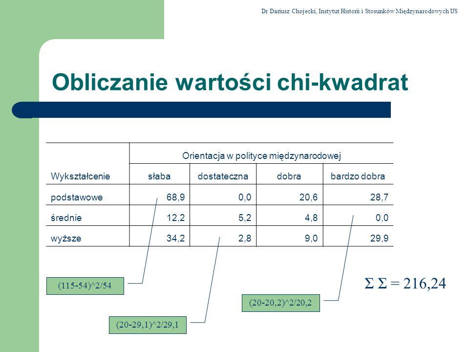 Obliczanie wartości chi-kwadrat