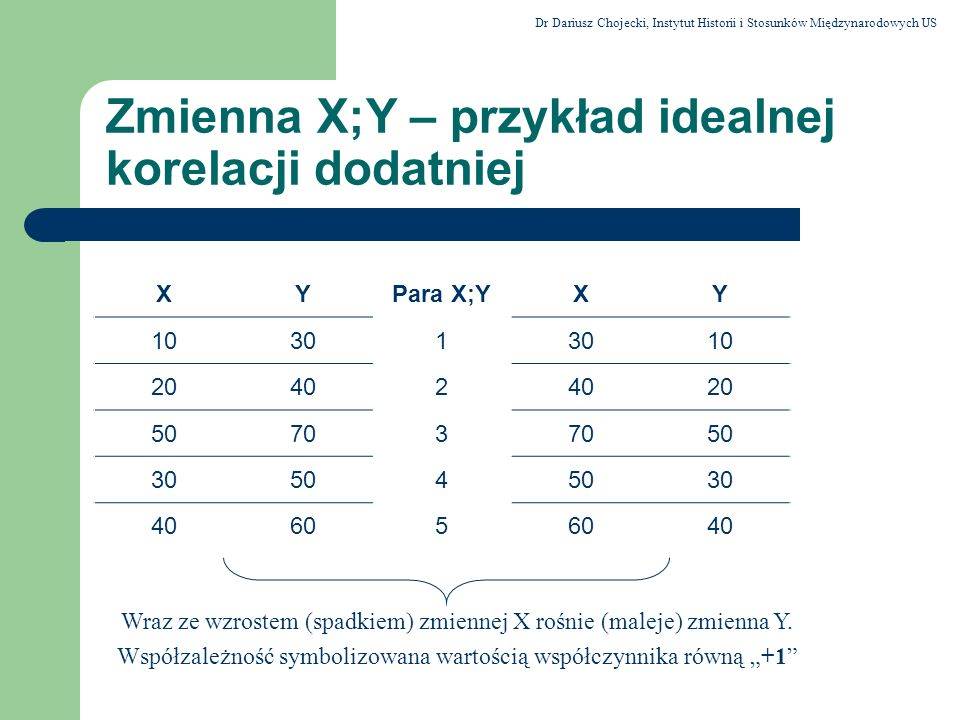 Zmienna X;Y – przykład idealnej korelacji dodatniej