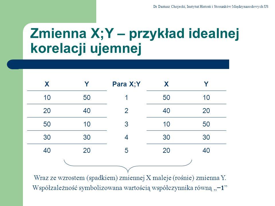 Zmienna X;Y – przykład idealnej korelacji ujemnej
