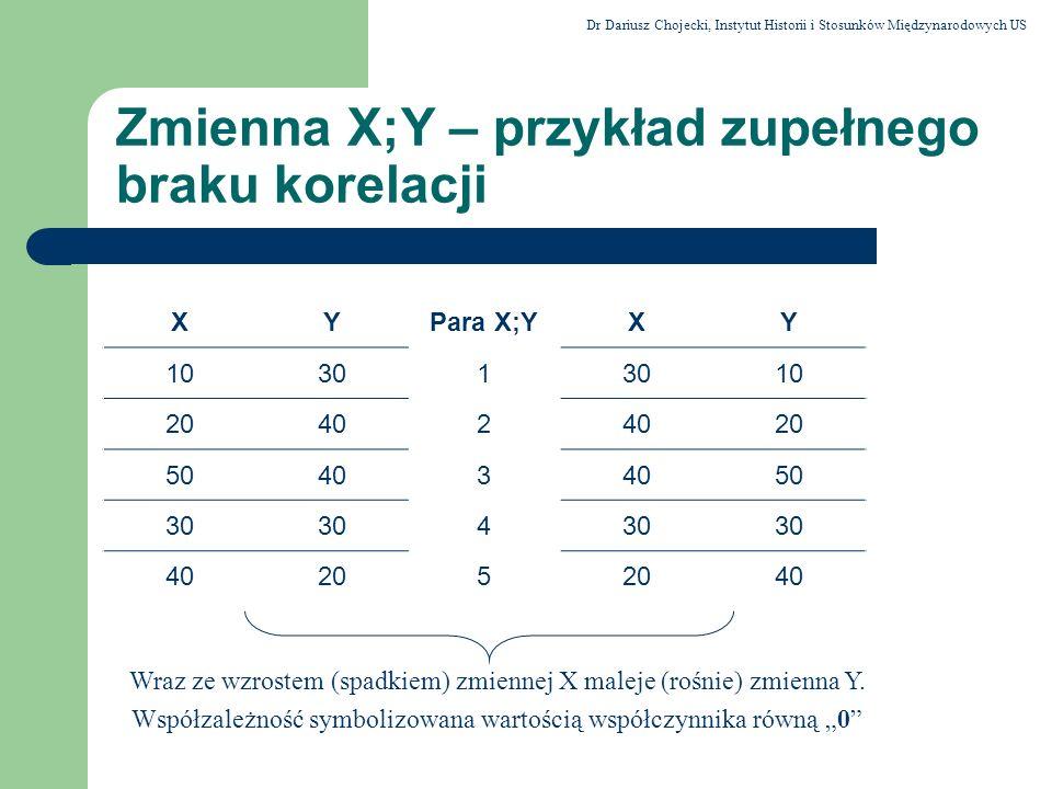 Zmienna X;Y – przykład zupełnego braku korelacji
