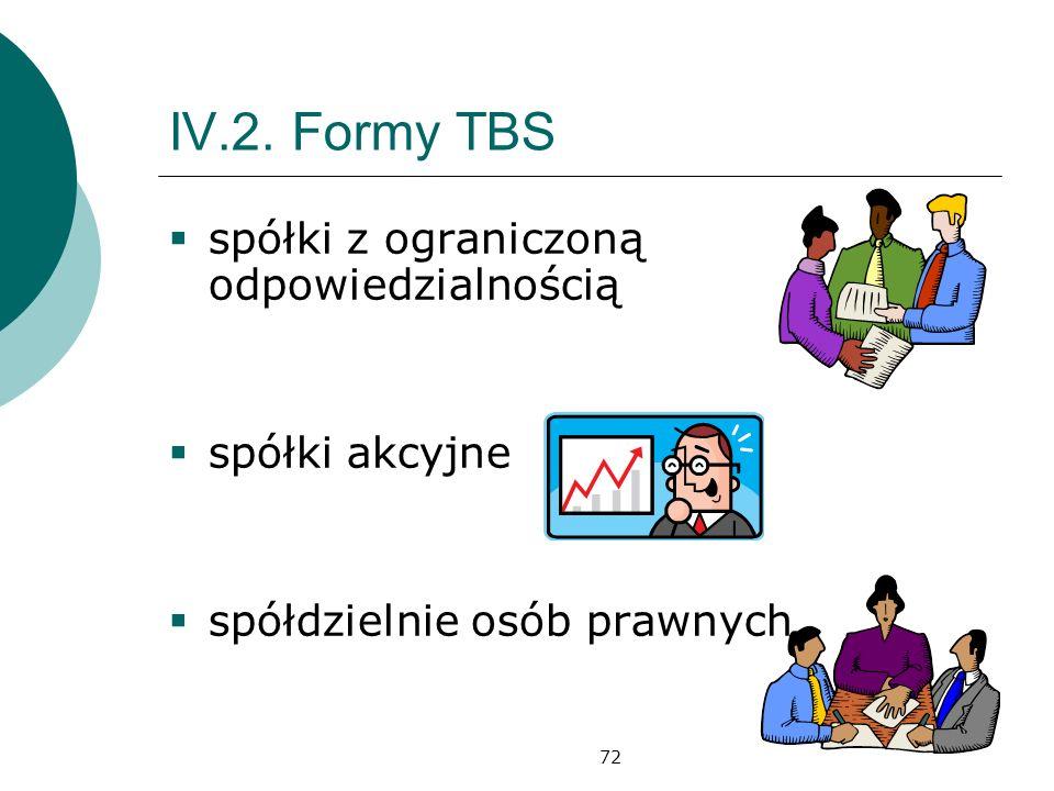 IV.2. Formy TBS spółki z ograniczoną odpowiedzialnością spółki akcyjne
