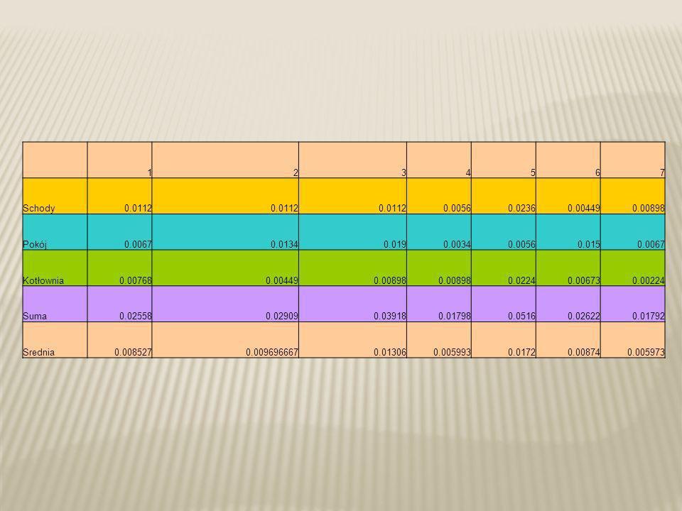 1. 2. 3. 4. 5. 6. 7. Schody. 0.0112. 0.0056. 0.0236. 0.00449. 0.00898. Pokój. 0.0067.