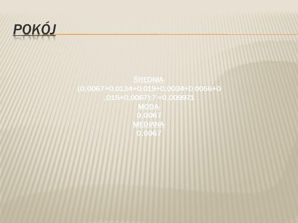 Pokój ŚREDNIA- (0,0067+0,0134+0,019+0,0034+0,0056+0,015+0,0067):7 =0,009971 MODA- 0,0067 MEDIANA-