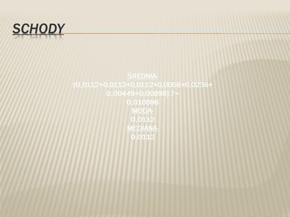 Schody ŚREDNIA- (0,0112+0,0112+0,0112+0,0056+0,0236+0,00449+0,00898):7= 0,010896. MODA- 0,0112.