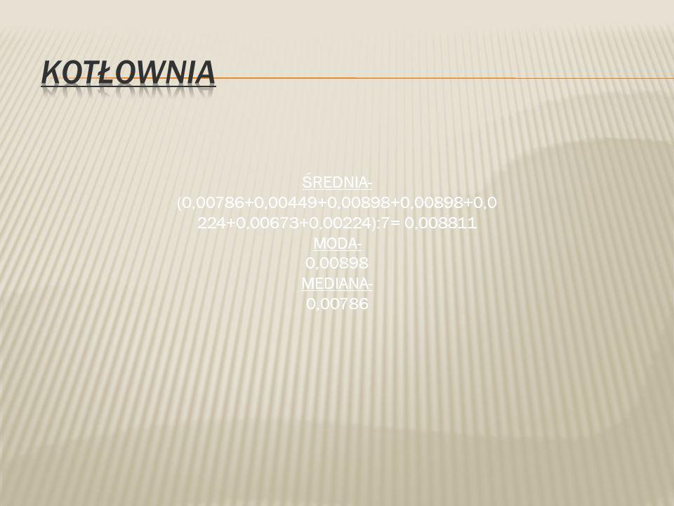 Kotłownia ŚREDNIA- (0,00786+0,00449+0,00898+0,00898+0,0224+0,00673+0,00224):7= 0,008811. MODA- 0,00898.