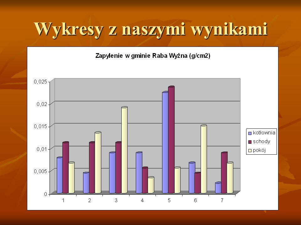 Wykresy z naszymi wynikami