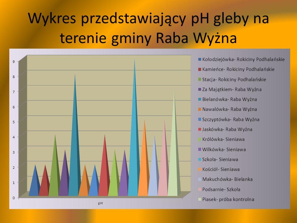 Wykres przedstawiający pH gleby na terenie gminy Raba Wyżna