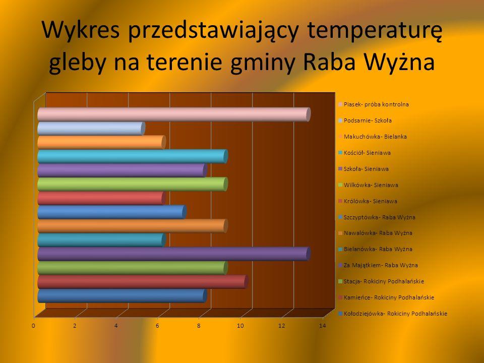 Wykres przedstawiający temperaturę gleby na terenie gminy Raba Wyżna
