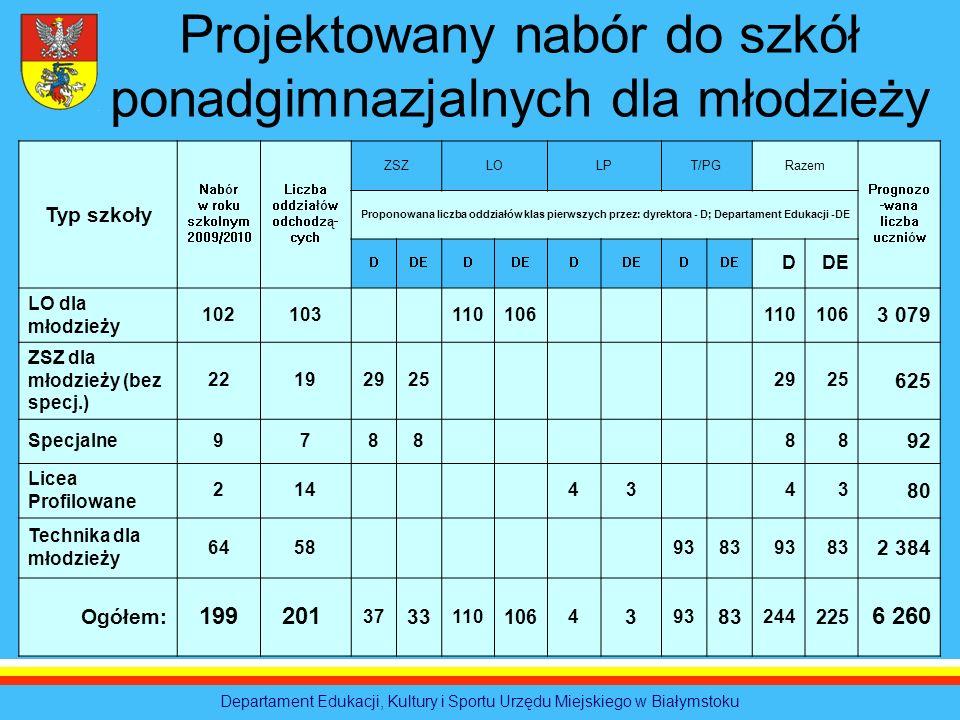 Liczba oddziałów odchodzą-cych Prognozo-wana liczba uczniów