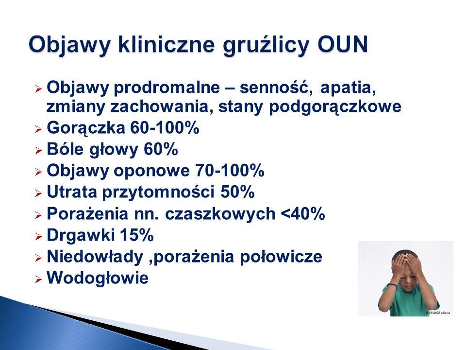 Objawy kliniczne gruźlicy OUN