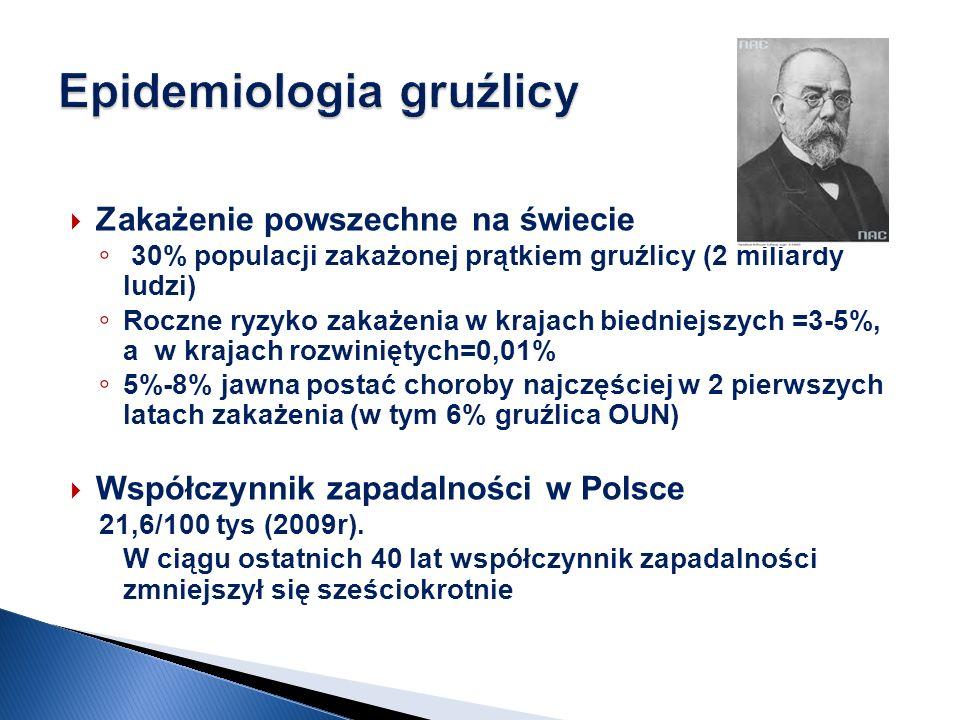 Epidemiologia gruźlicy