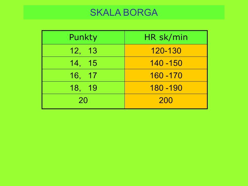 SKALA BORGA Punkty HR sk/min 12, 13 120-130 14, 15 140 -150 16, 17