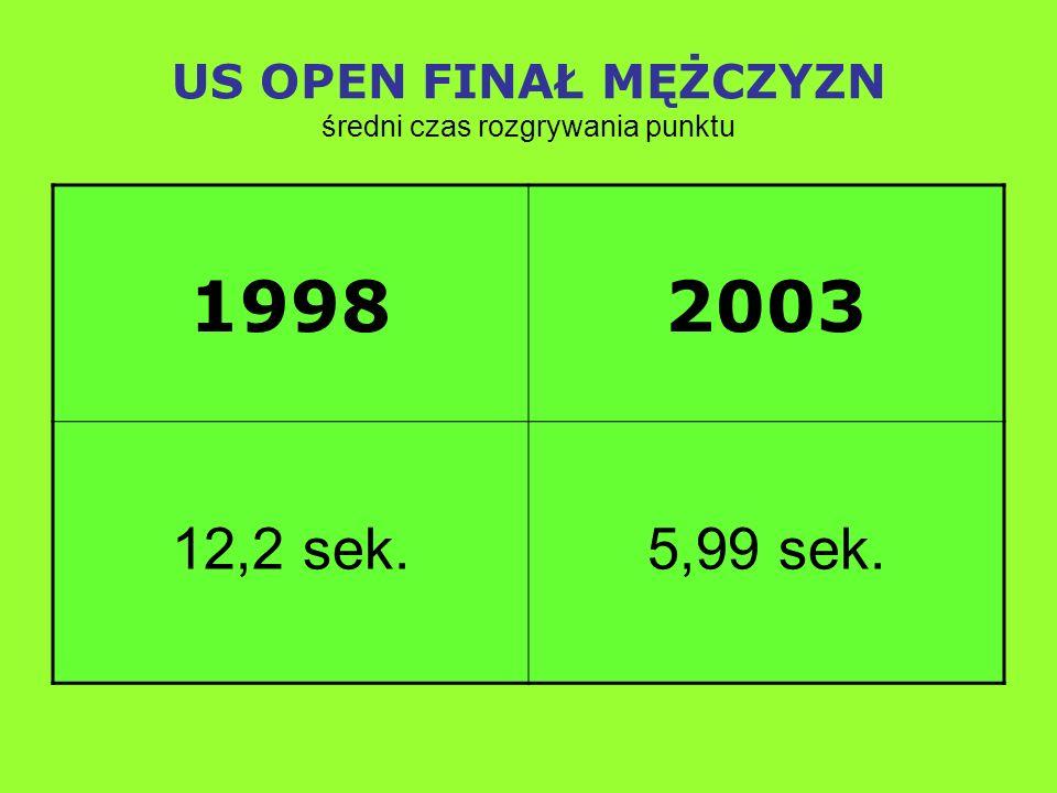 US OPEN FINAŁ MĘŻCZYZN średni czas rozgrywania punktu