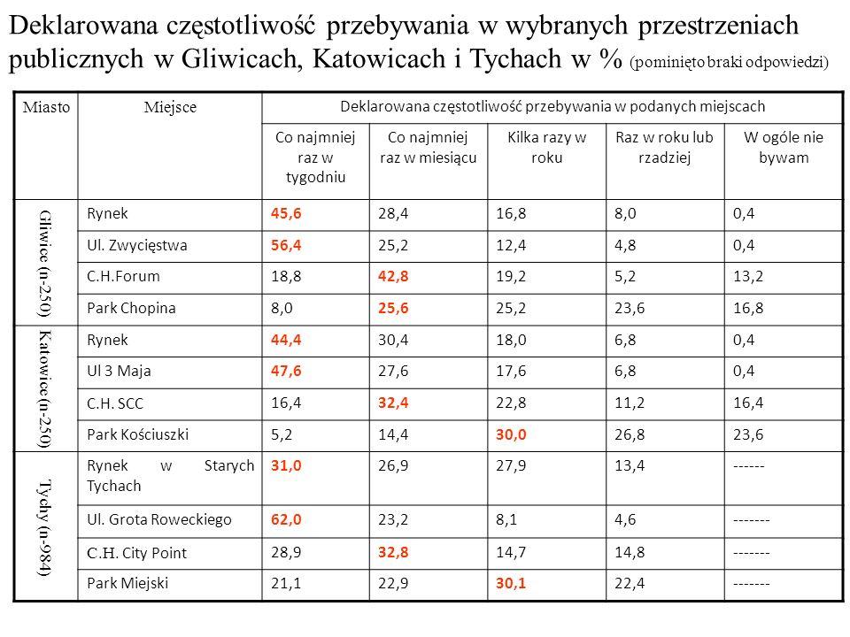 Deklarowana częstotliwość przebywania w wybranych przestrzeniach publicznych w Gliwicach, Katowicach i Tychach w % (pominięto braki odpowiedzi)