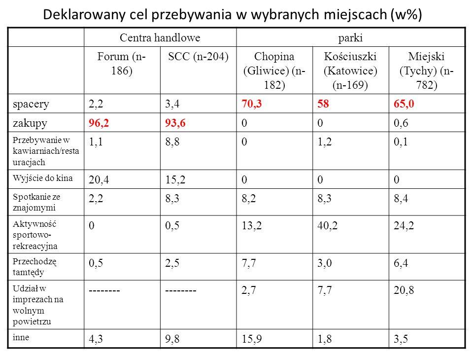 Deklarowany cel przebywania w wybranych miejscach (w%)