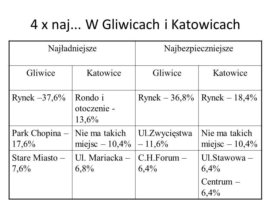 4 x naj... W Gliwicach i Katowicach