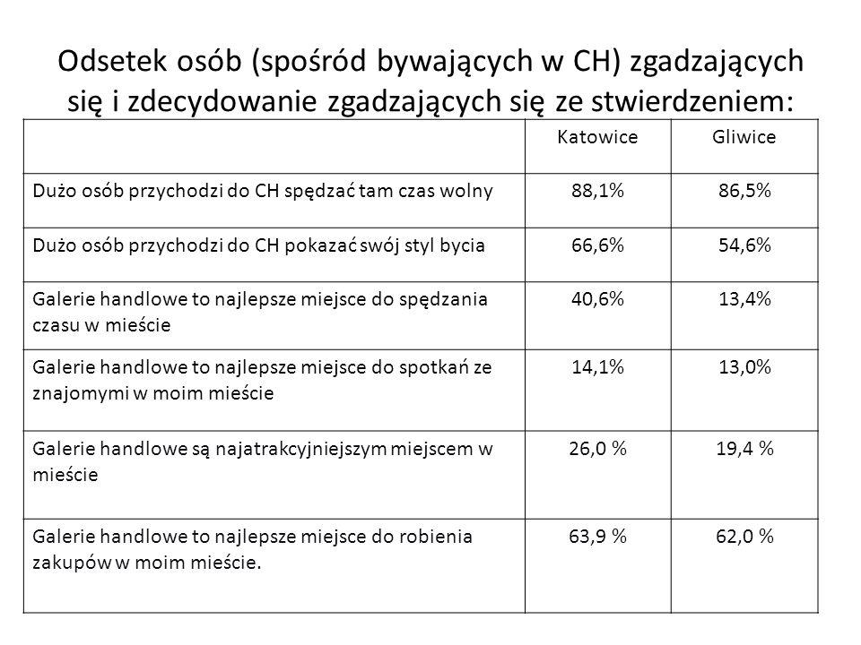 Odsetek osób (spośród bywających w CH) zgadzających się i zdecydowanie zgadzających się ze stwierdzeniem: