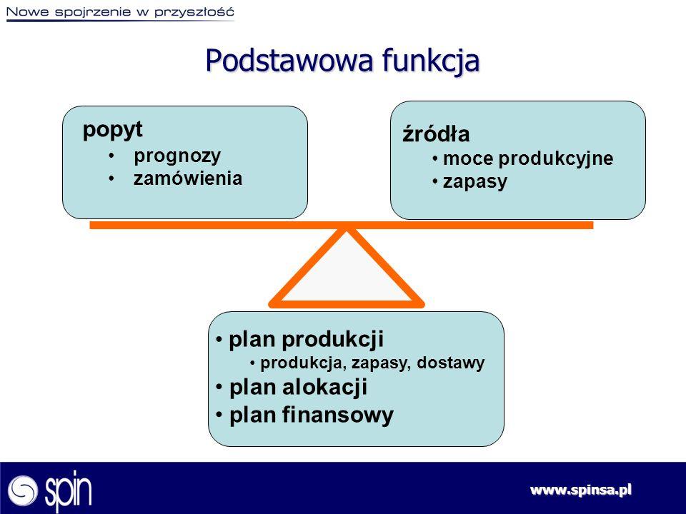 Podstawowa funkcja popyt plan produkcji plan alokacji plan finansowy