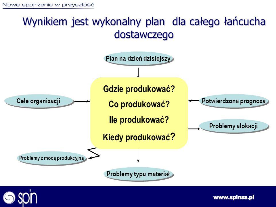 Wynikiem jest wykonalny plan dla całego łańcucha dostawczego