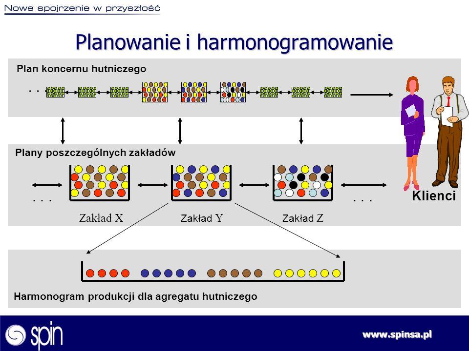 Planowanie i harmonogramowanie