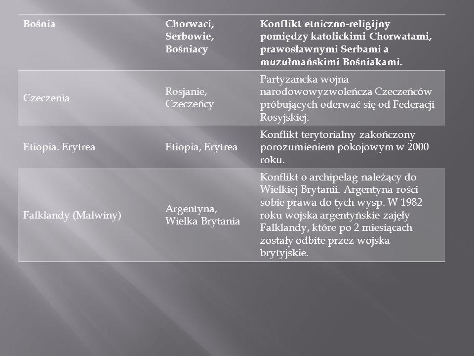 BośniaChorwaci, Serbowie, Bośniacy. Konflikt etniczno-religijny pomiędzy katolickimi Chorwatami, prawosławnymi Serbami a muzułmańskimi Bośniakami.
