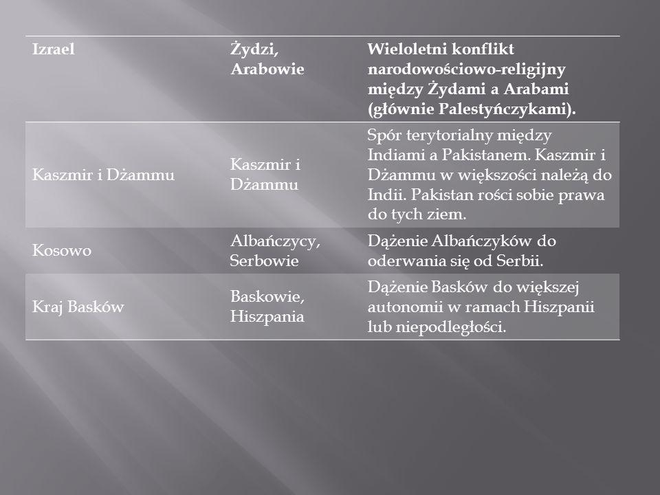 Izrael Żydzi, Arabowie. Wieloletni konflikt narodowościowo-religijny między Żydami a Arabami (głównie Palestyńczykami).