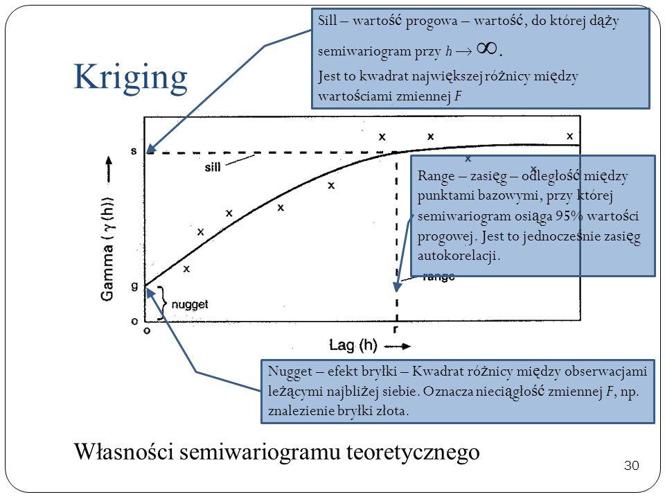 Kriging Własności semiwariogramu teoretycznego