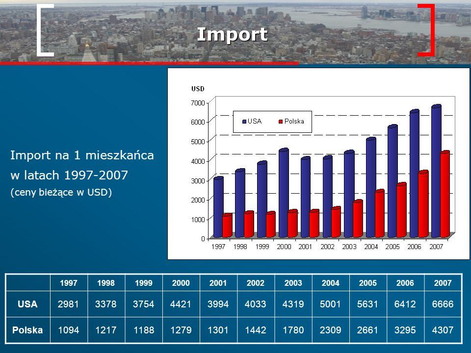 Import Import na 1 mieszkańca w latach 1997-2007 (ceny bieżące w USD)