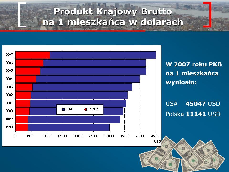 Produkt Krajowy Brutto na 1 mieszkańca w dolarach