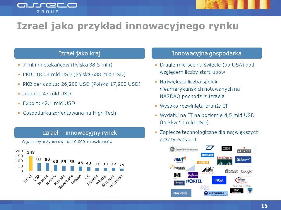 Izrael jako przykład innowacyjnego rynku