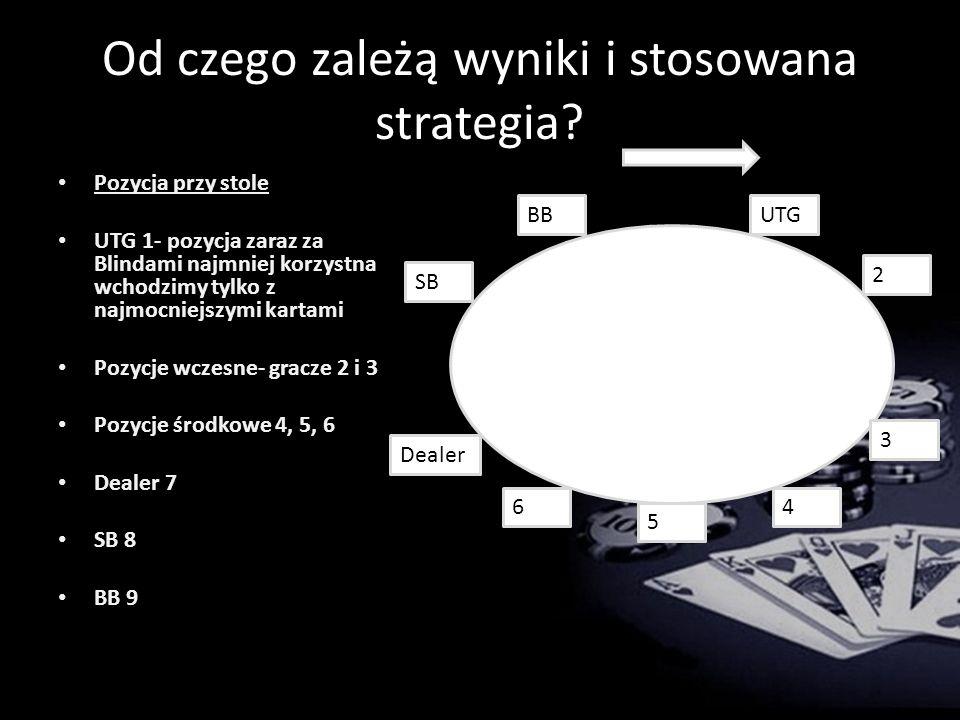 Od czego zależą wyniki i stosowana strategia