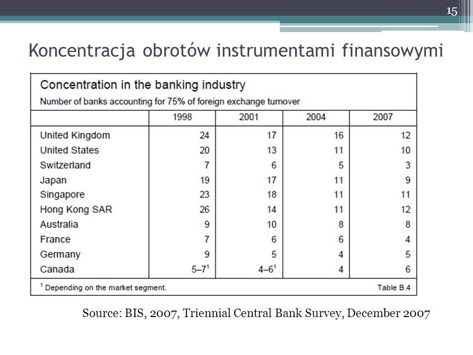 Koncentracja obrotów instrumentami finansowymi